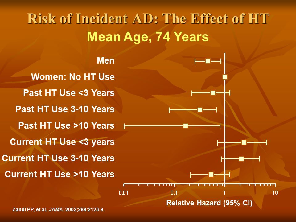 Risk of Incident AD: The Effect of HT