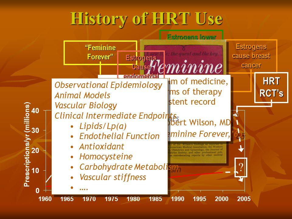 History of HRT Use HRT RCT's Feminine Forever,'65
