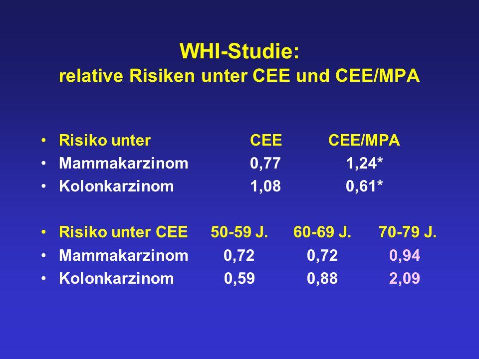 WHI-Studie: relative Risiken unter CEE und CEE/MPA