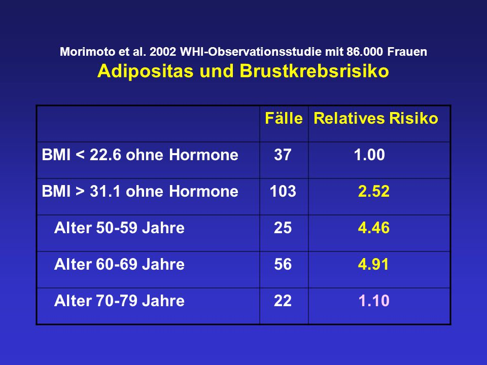 Fälle Relatives Risiko BMI < 22.6 ohne Hormone 37 1.00