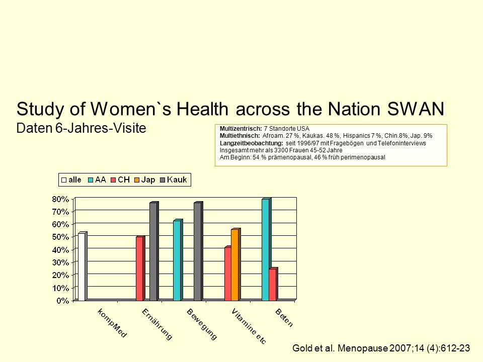 Study of Women`s Health across the Nation SWAN Daten 6-Jahres-Visite