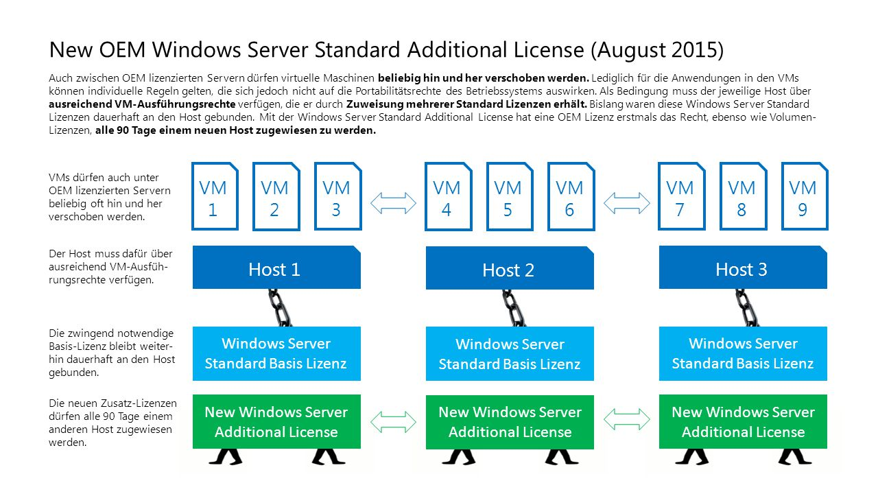 New OEM Windows Server Standard Additional License (August 2015)