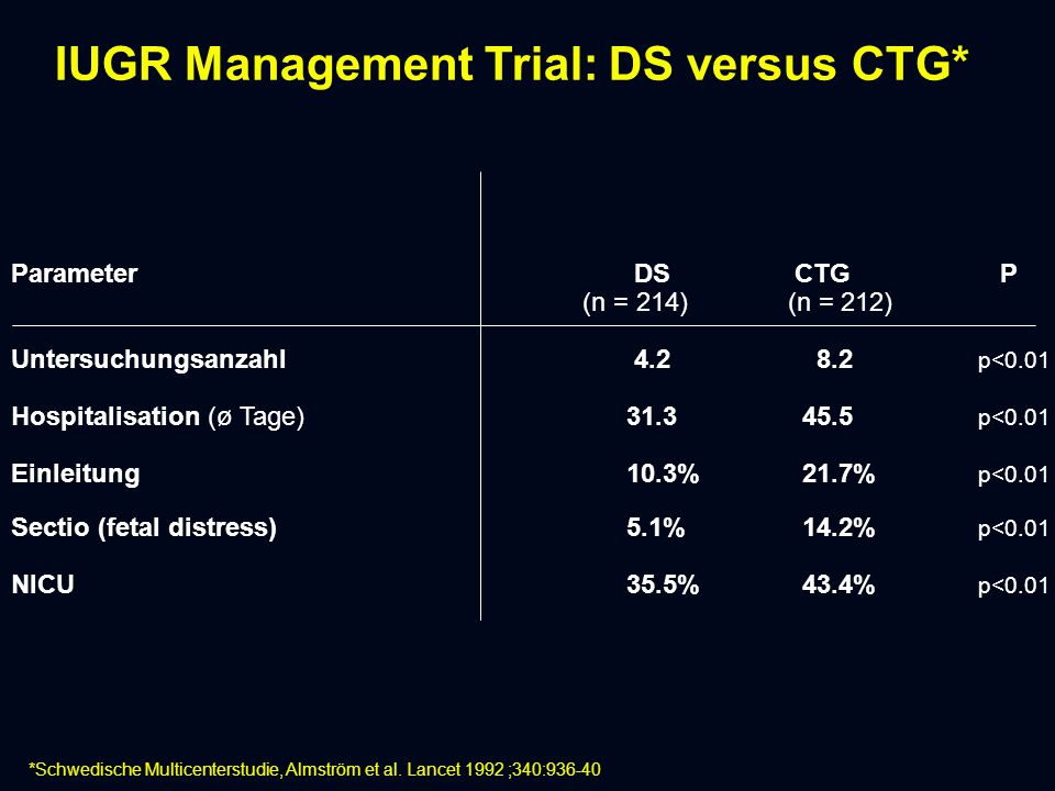 IUGR Management Trial: DS versus CTG*