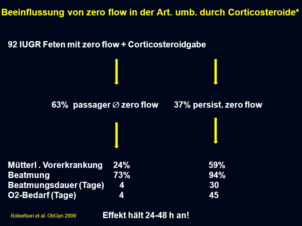 Beeinflussung von zero flow in der Art. umb. durch Corticosteroide*
