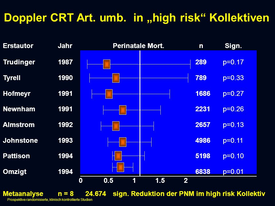 "Doppler CRT Art. umb. in ""high risk Kollektiven"