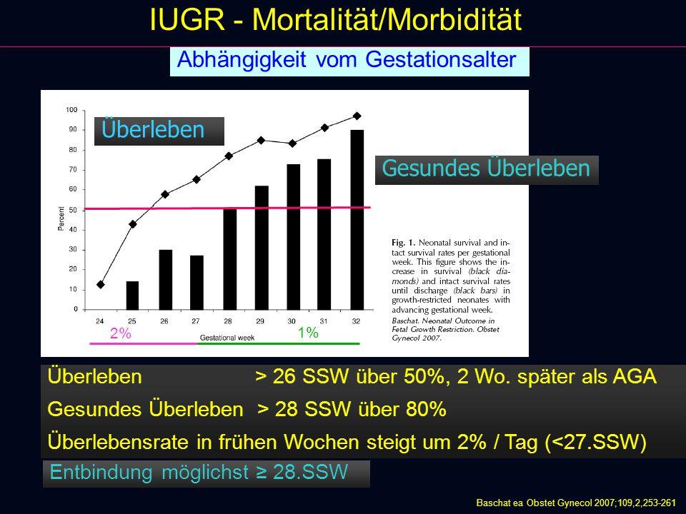 IUGR - Mortalität/Morbidität