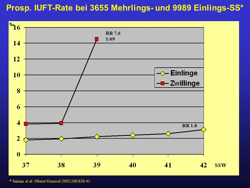 Prosp. IUFT-Rate bei 3655 Mehrlings- und 9989 Einlings-SS*