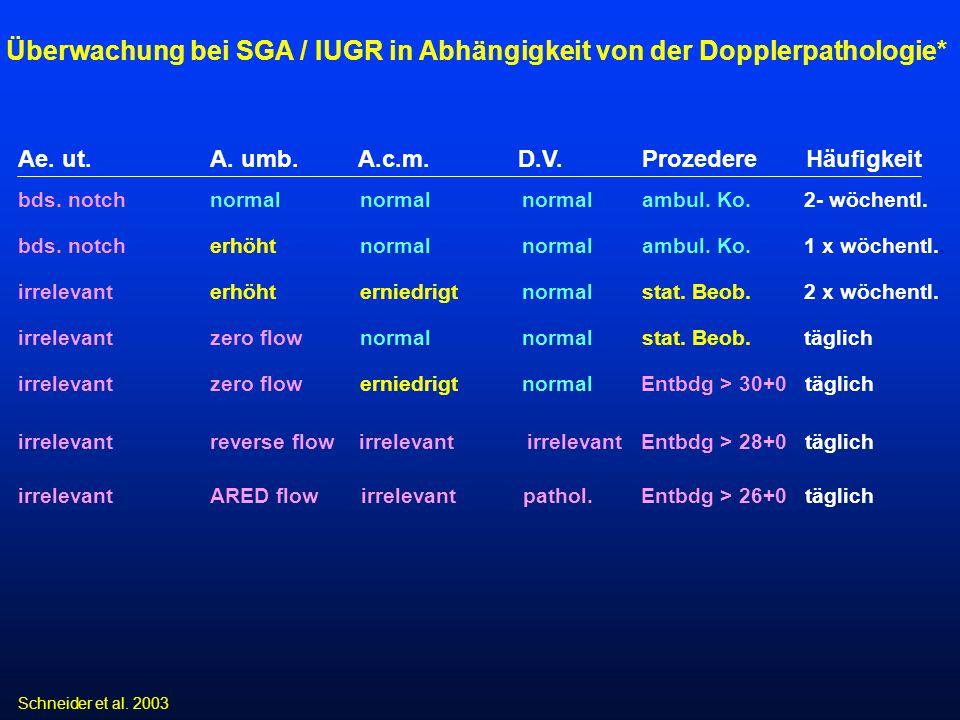 Überwachung bei SGA / IUGR in Abhängigkeit von der Dopplerpathologie*