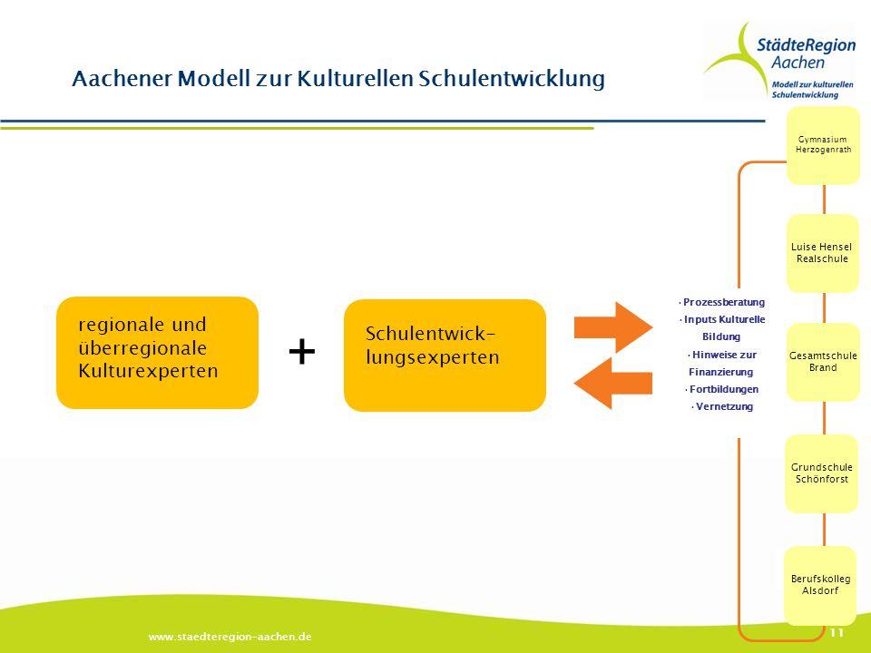 + Aachener Modell zur Kulturellen Schulentwicklung