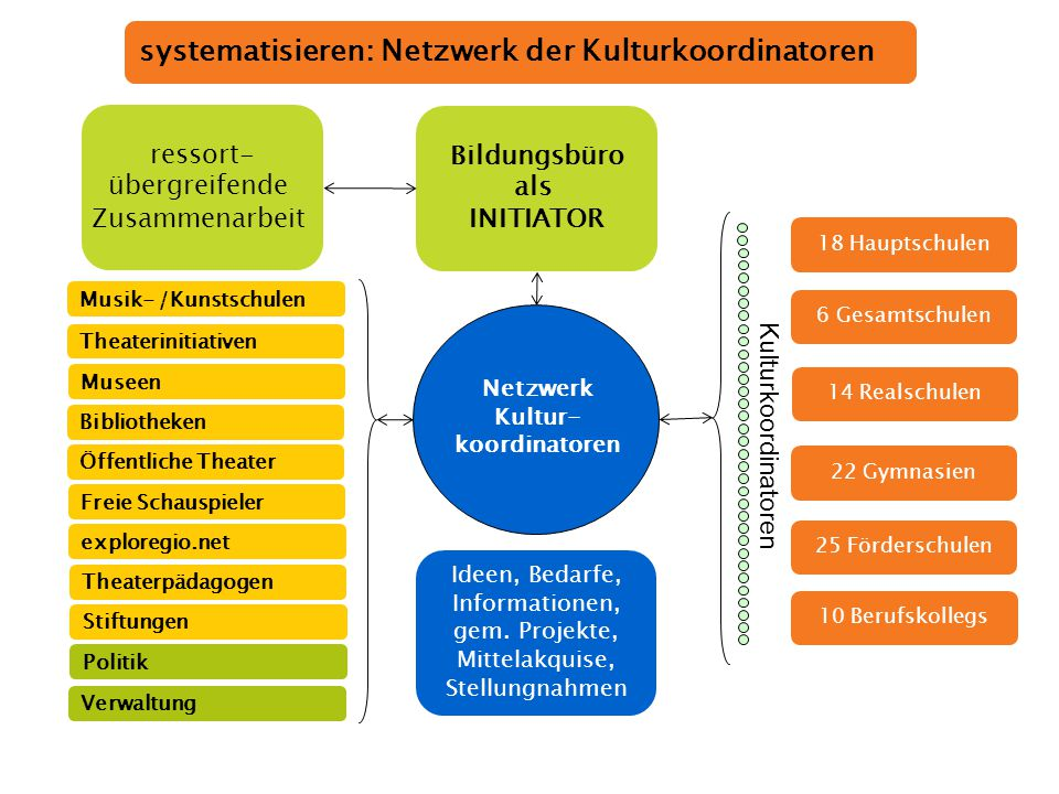 systematisieren: Netzwerk der Kulturkoordinatoren
