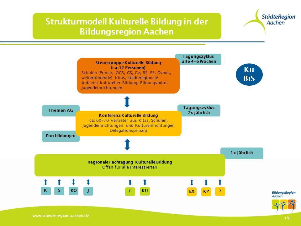 Strukturmodell Kulturelle Bildung in der Bildungsregion Aachen