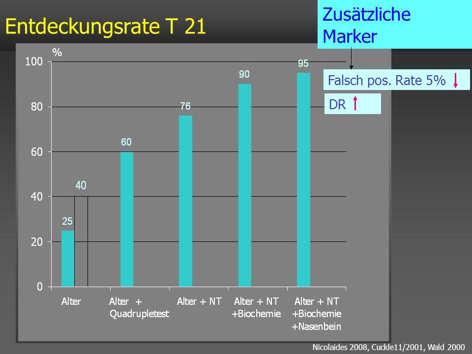 Entdeckungsrate T 21 Zusätzliche Marker Falsch pos. Rate 5% DR %