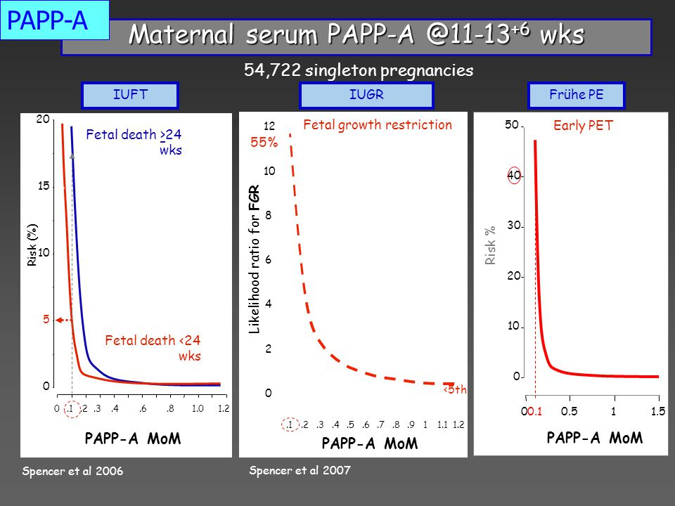 Maternal serum PAPP-A @11-13+6 wks