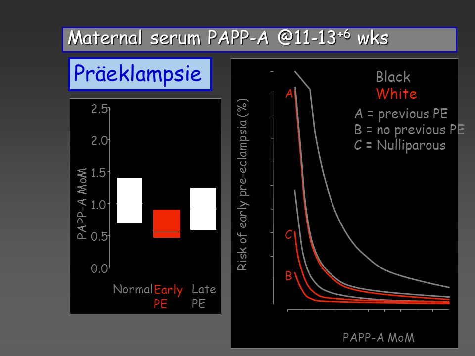 Präeklampsie Maternal serum PAPP-A @11-13+6 wks Black White