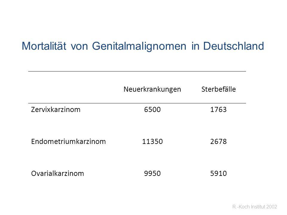 Mortalität von Genitalmalignomen in Deutschland