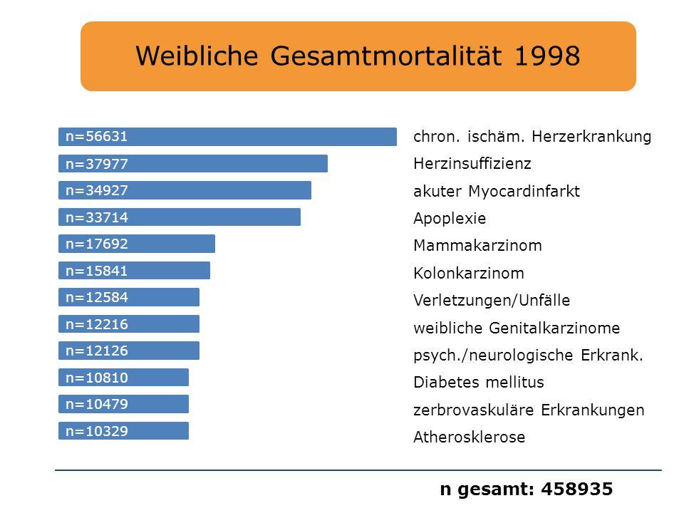 Weibliche Gesamtmortalität 1998