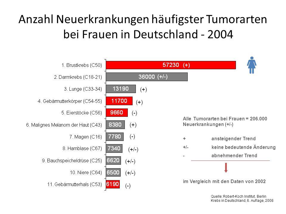 Anzahl Neuerkrankungen häufigster Tumorarten bei Frauen in Deutschland - 2004