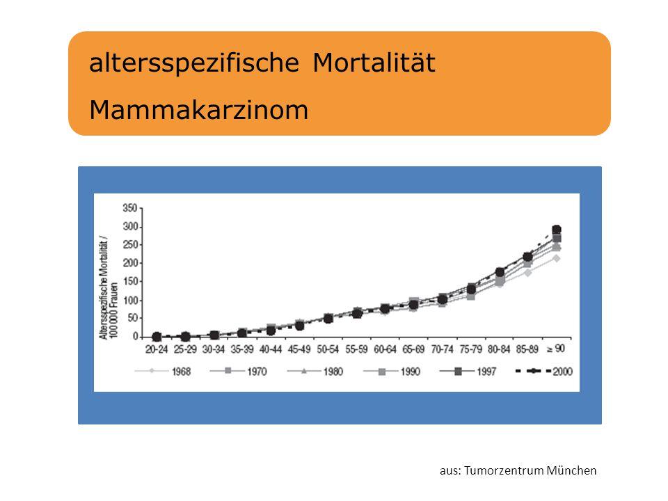 altersspezifische Mortalität Mammakarzinom