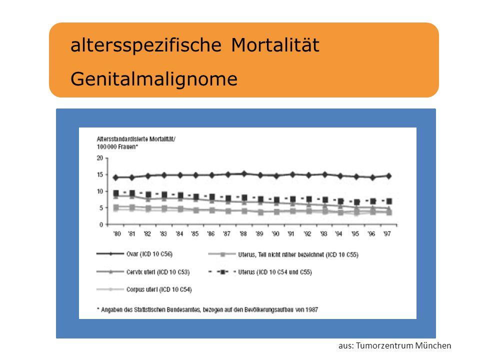 altersspezifische Mortalität Genitalmalignome