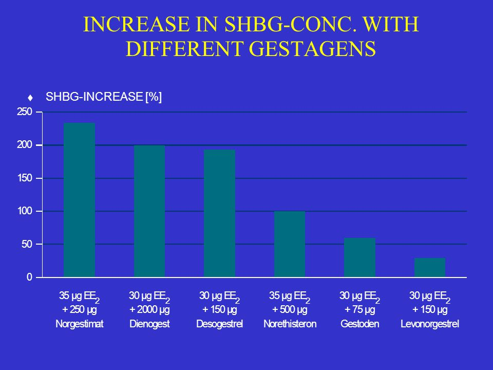 INCREASE IN SHBG-CONC. WITH DIFFERENT GESTAGENS