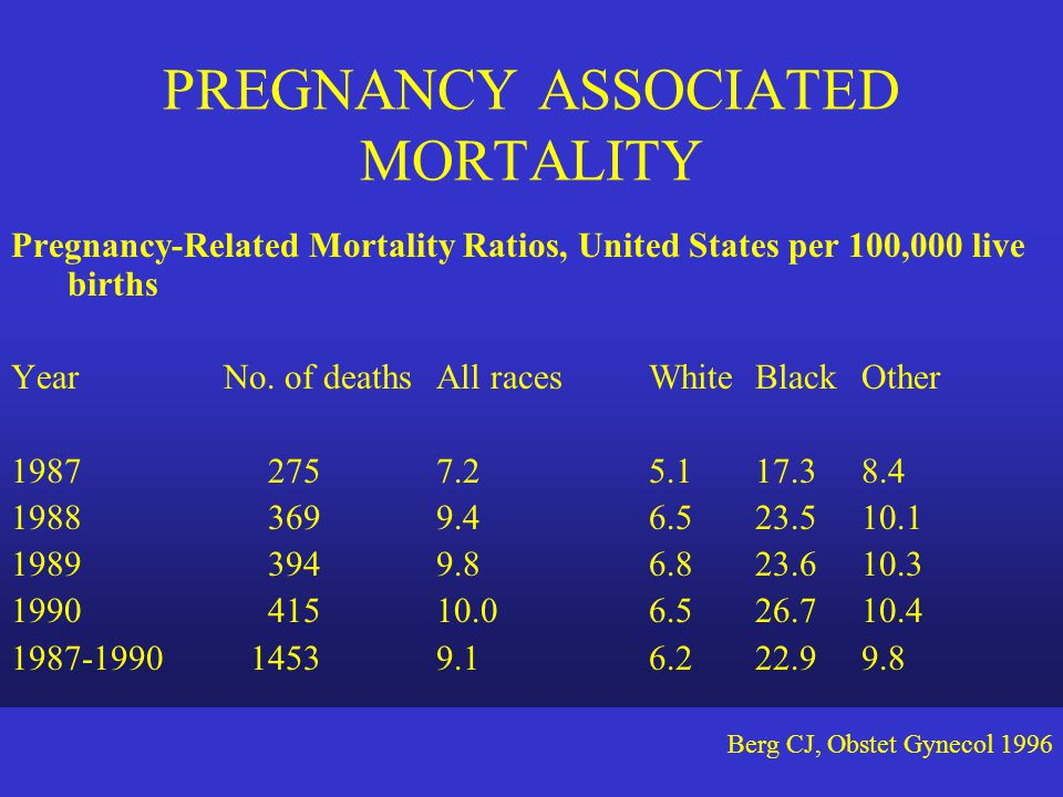 PREGNANCY ASSOCIATED MORTALITY