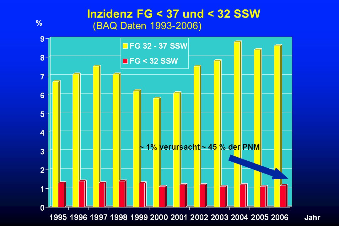 Inzidenz FG < 37 und < 32 SSW