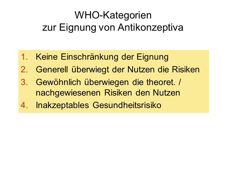 WHO-Kategorien zur Eignung von Antikonzeptiva