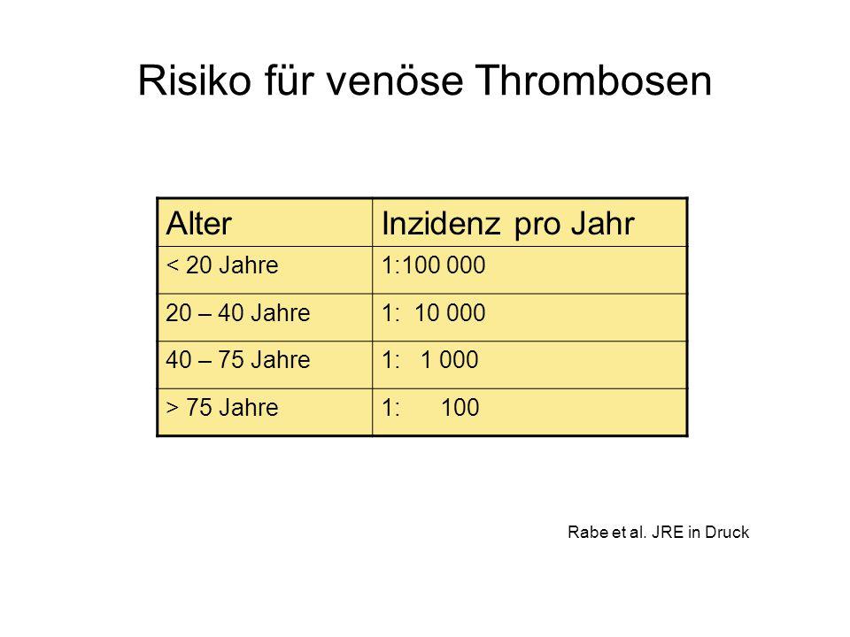 Risiko für venöse Thrombosen