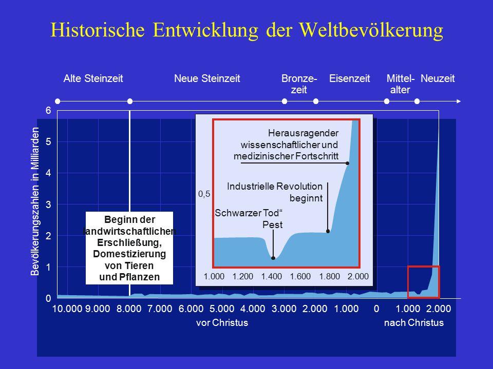 Historische Entwicklung der Weltbevölkerung