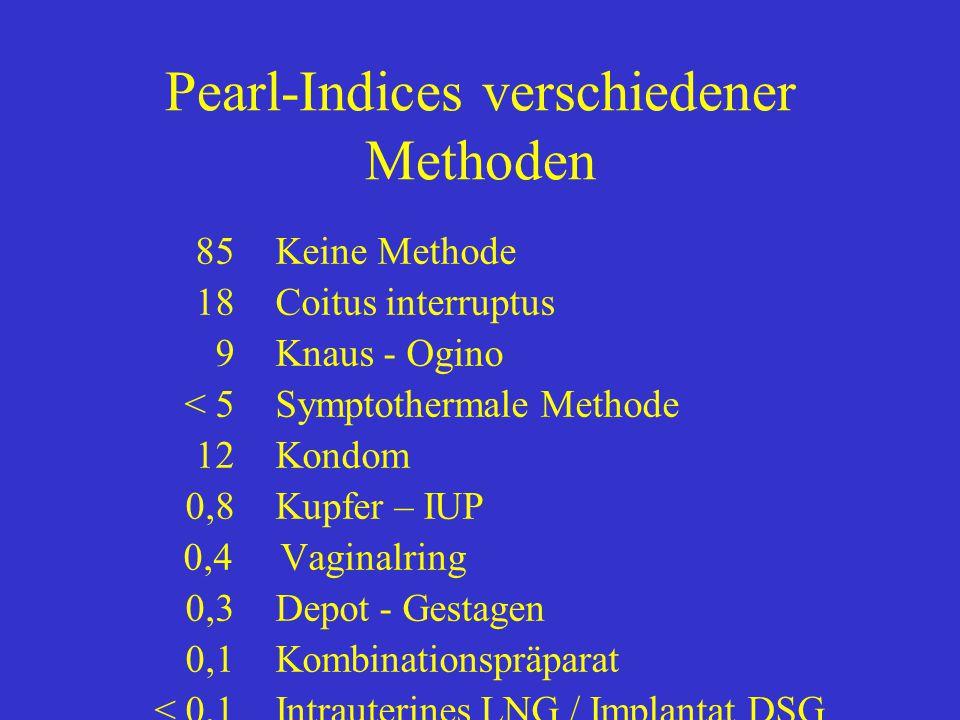 Pearl-Indices verschiedener Methoden