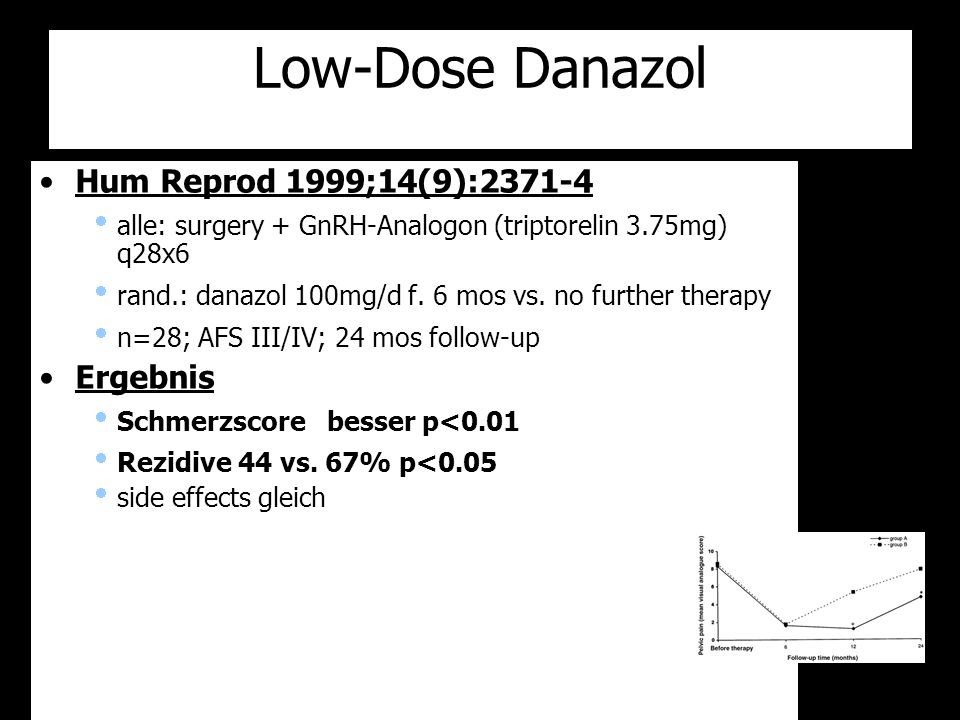 Low-Dose Danazol Hum Reprod 1999;14(9):2371-4 Ergebnis