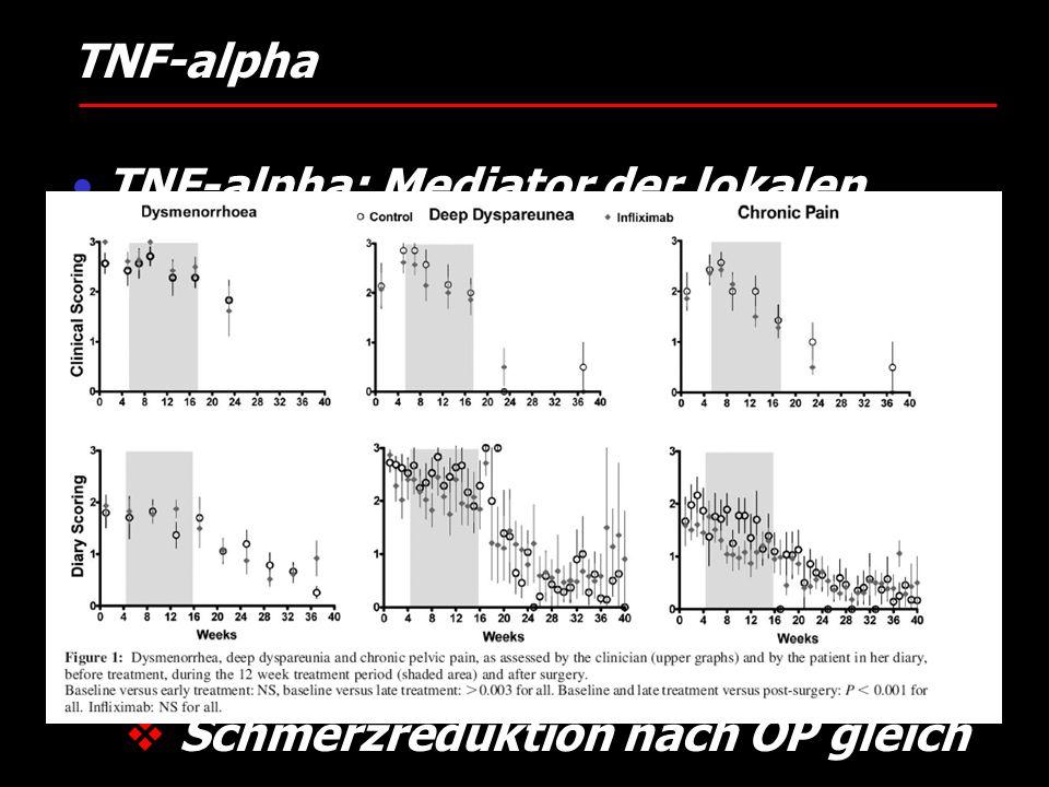 TNF-alpha TNF-alpha: Mediator der lokalen Inflammation. Pavianmodell (D'Hooge 2006) Klinische Daten.