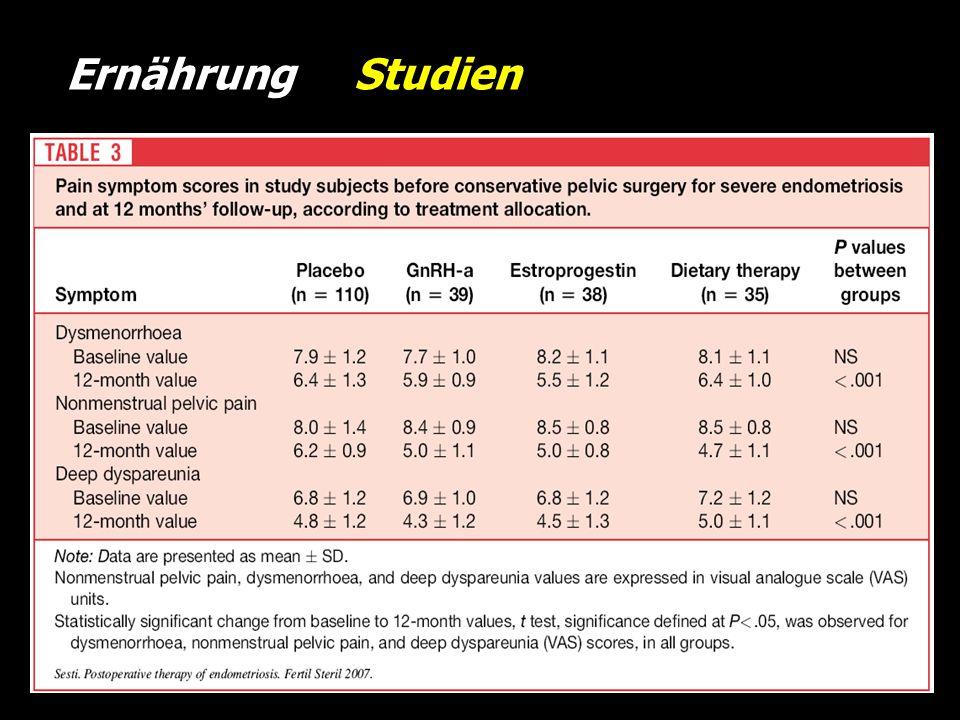 Ernährung Studien n=222; rAFS III-IV ; OP +: Vit., Min., Fischöl, Fermente vs. Plaz. vs. GnRH vs. long cycle.