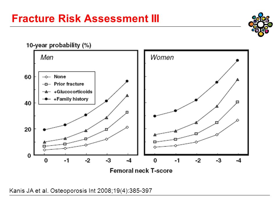 Fracture Risk Assessment III