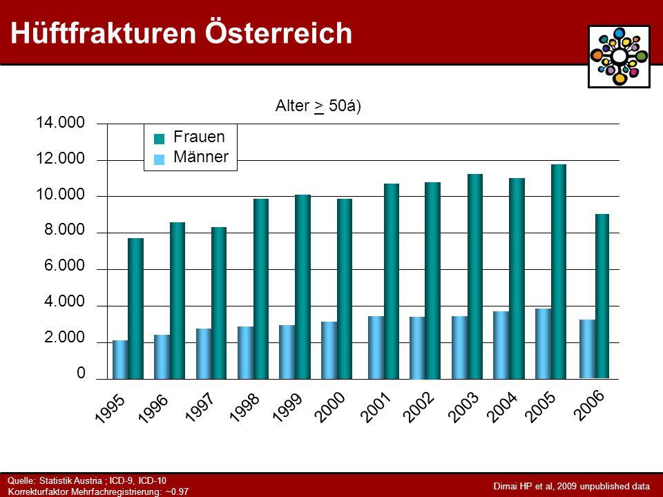 Hüftfrakturen Österreich