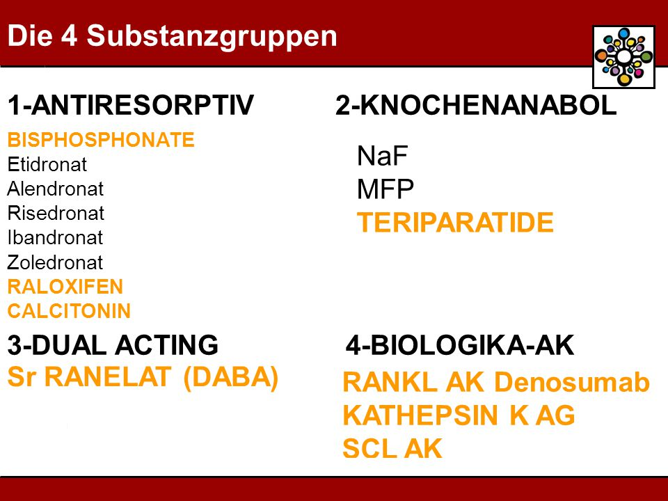 Die 4 Substanzgruppen 1-ANTIRESORPTIV 2-KNOCHENANABOL NaF MFP