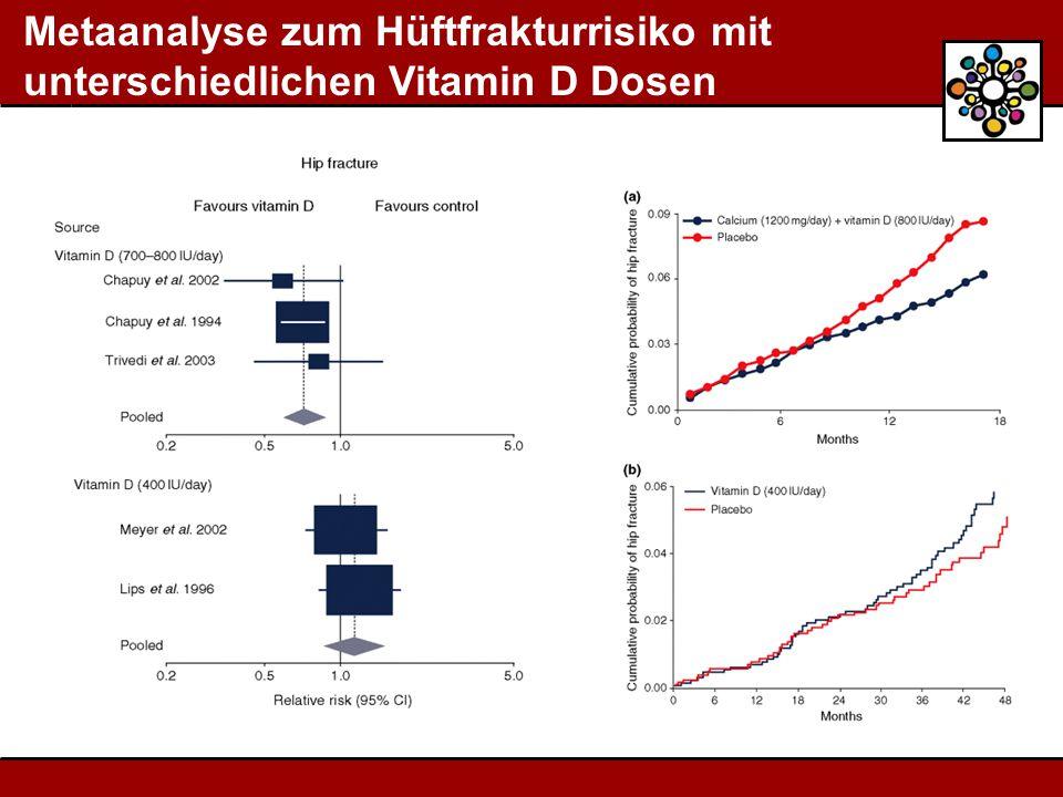 Metaanalyse zum Hüftfrakturrisiko mit unterschiedlichen Vitamin D Dosen