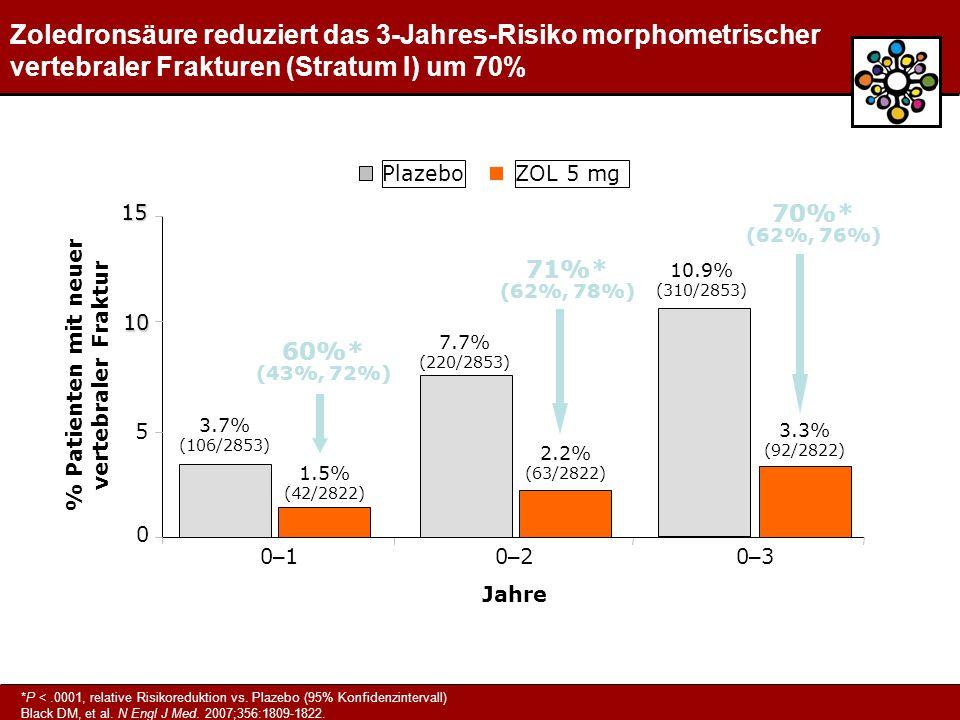% Patienten mit neuer vertebraler Fraktur