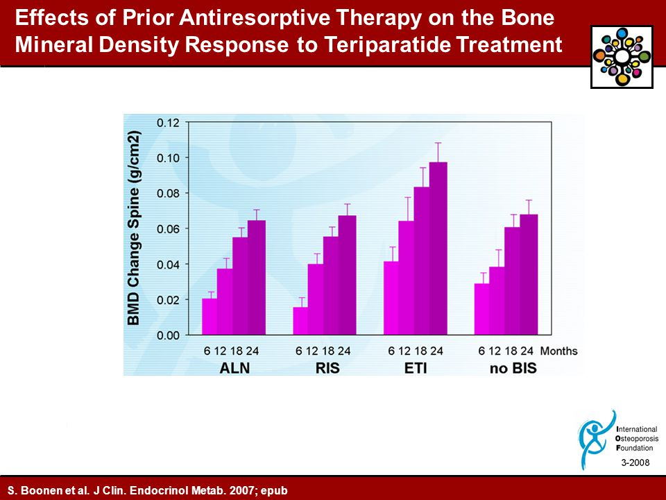 Effects of Prior Antiresorptive Therapy on the Bone Mineral Density Response to Teriparatide Treatment