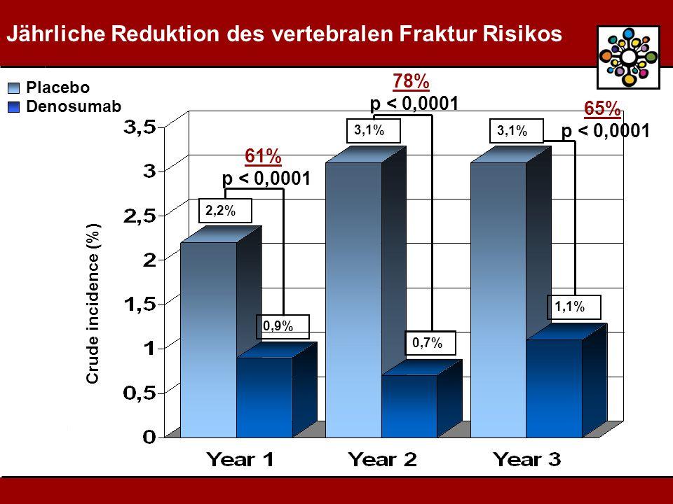 Jährliche Reduktion des vertebralen Fraktur Risikos