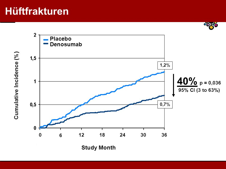40% p = 0,036 Hüftfrakturen Placebo Denosumab Cumulative Incidence (%)