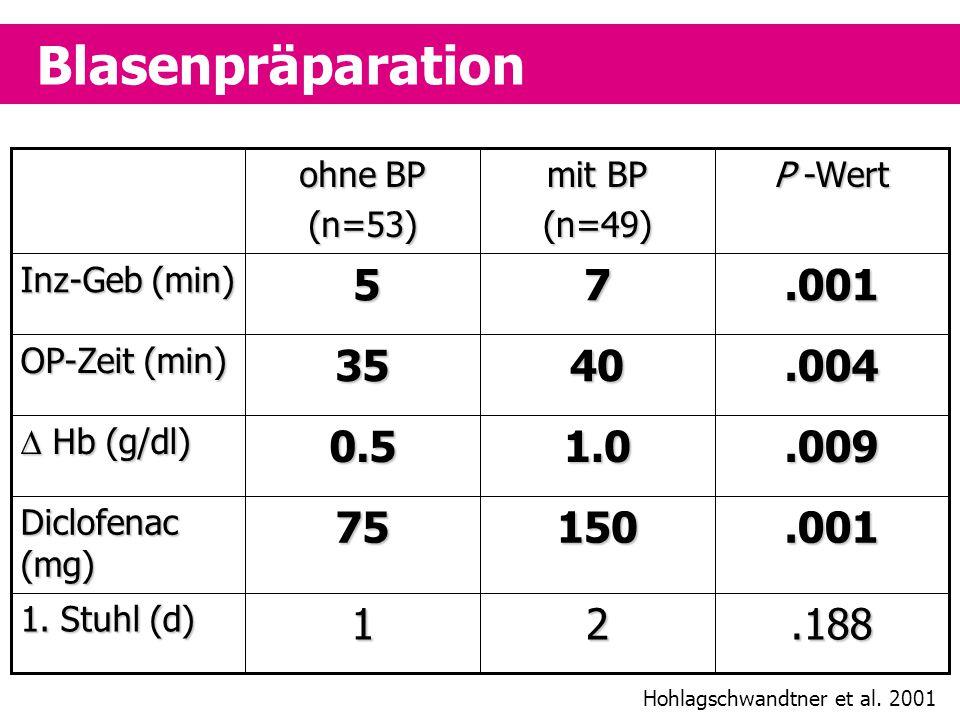 Blasenpräparation .188. 2. 1. 1. Stuhl (d) .001. 150. 75. Diclofenac (mg) .009. 1.0. 0.5.