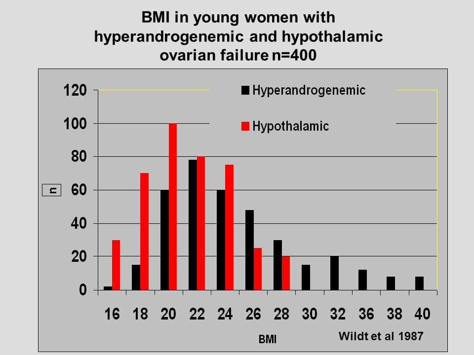 BMI in young women with hyperandrogenemic and hypothalamic ovarian failure n=400