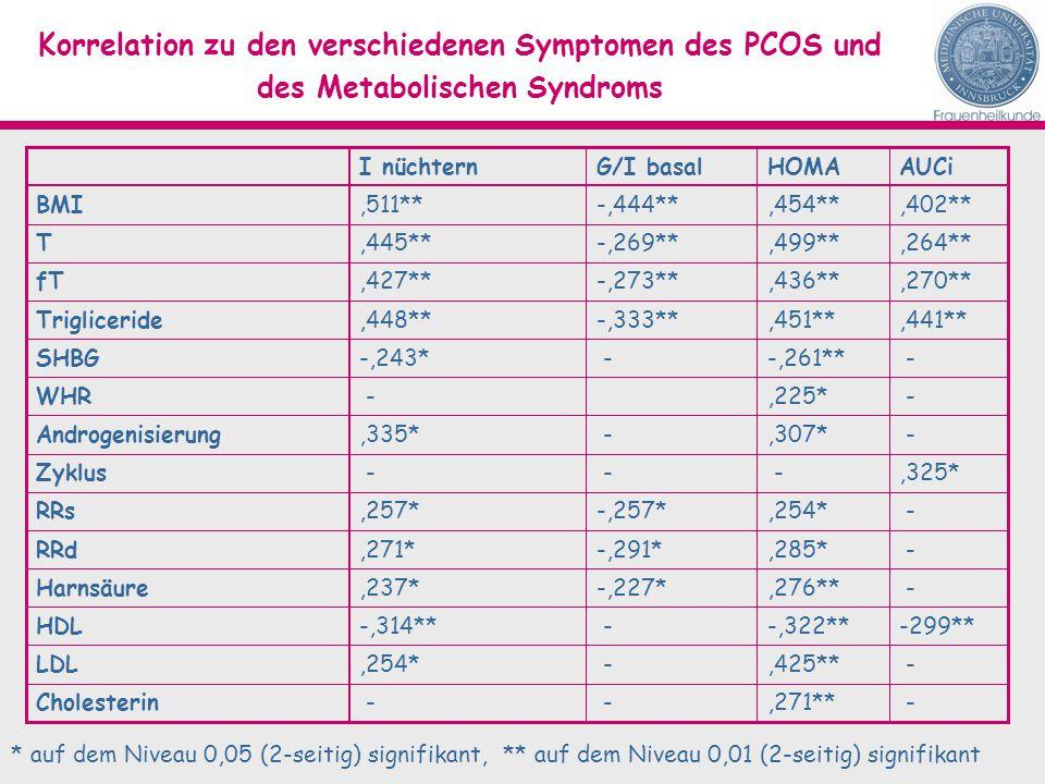 Korrelation zu den verschiedenen Symptomen des PCOS und