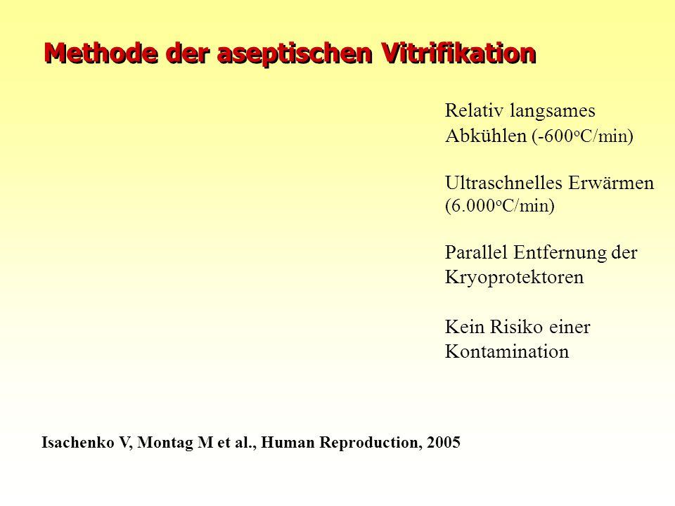Methode der aseptischen Vitrifikation