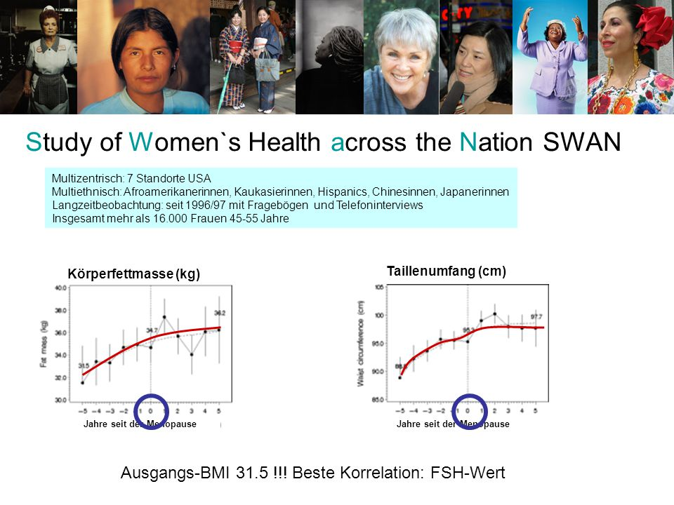 Study of Women`s Health across the Nation SWAN