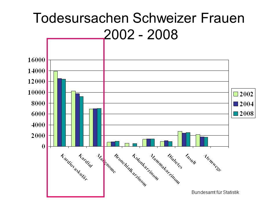 Todesursachen Schweizer Frauen 2002 - 2008