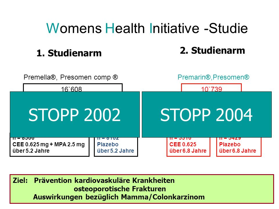 STOPP 2002 STOPP 2004 Womens Health Initiative -Studie 2. Studienarm