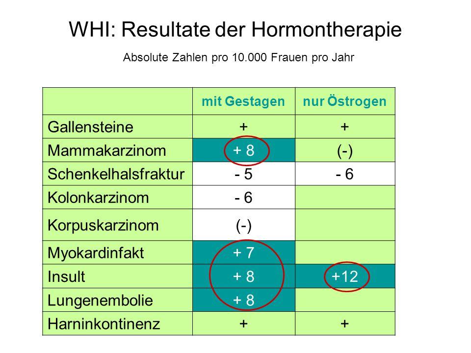 WHI: Resultate der Hormontherapie Absolute Zahlen pro 10