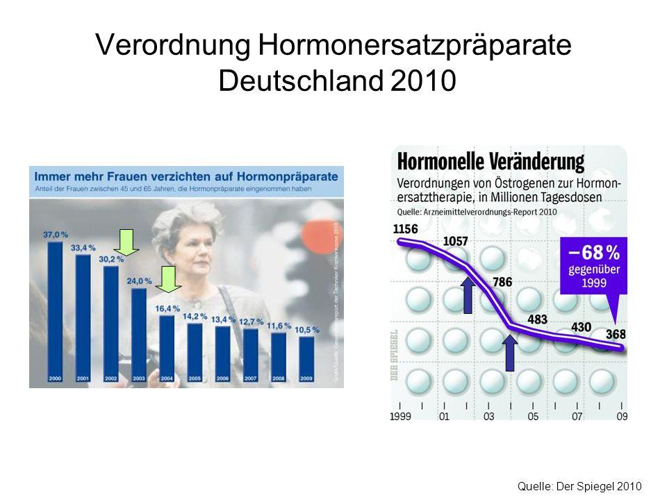 Verordnung Hormonersatzpräparate Deutschland 2010